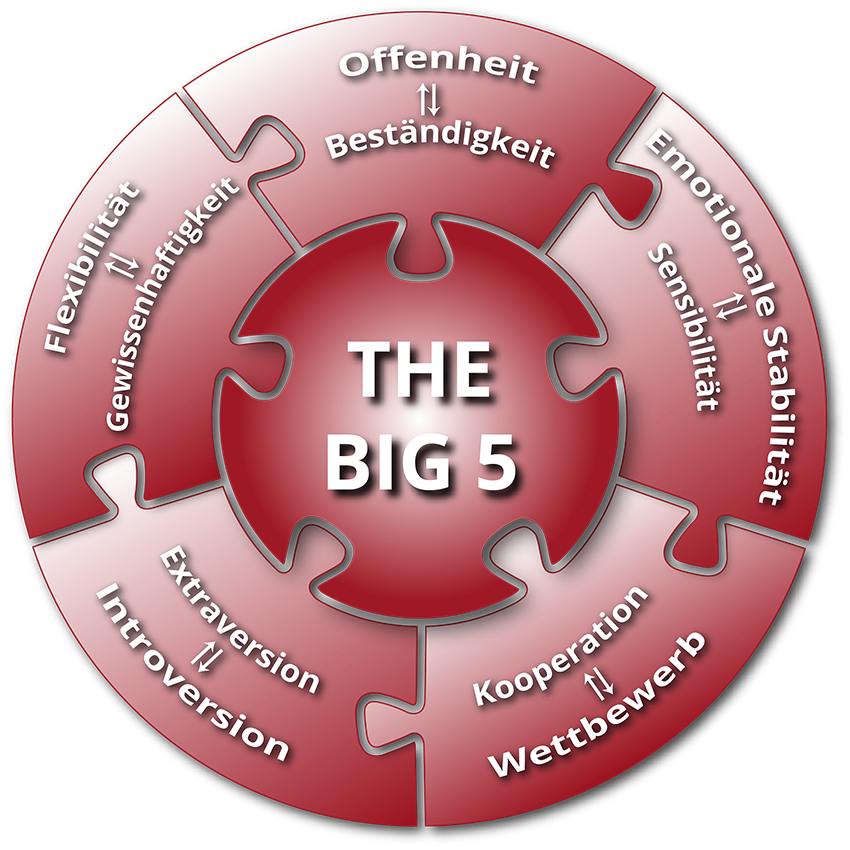 Persönlichkeitstypen big five Unterschied Persönlichkeitstest